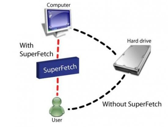 Как отключить SuperFetch в Windows 10